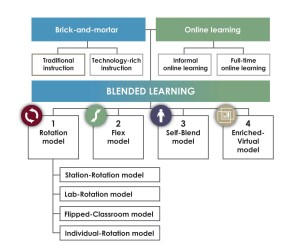 Blended learning in relation to other education practices.new